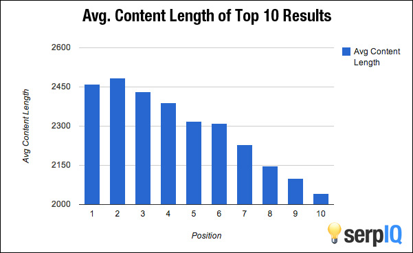Avg length of article
